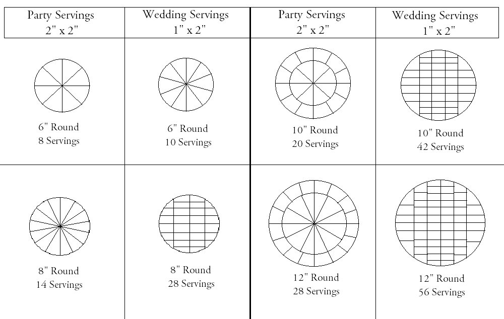 Round Cake Cutting And Servings Charts How To Cake That